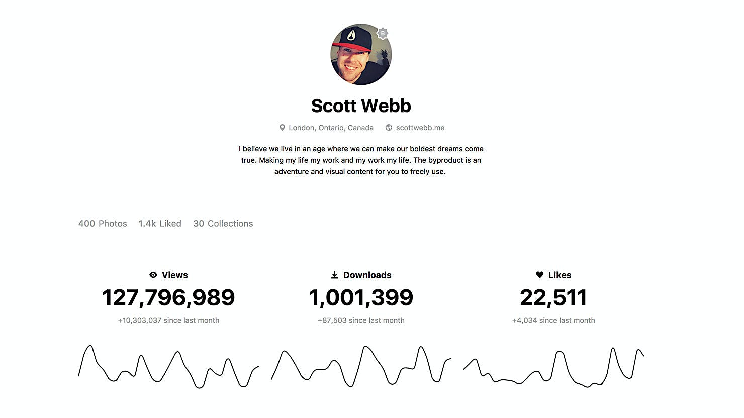 Officially Over One Million Downloads on Unsplash