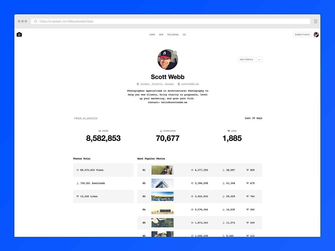 Behind the scene look at the Unsplash stats page for my profile